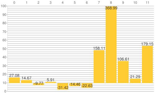 NY金・プラチナ・銀と原油、為替、主要株価指数の騰落率比較チャート:2013年から2021年6月17日までの騰落率